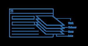 Layer Management, Automatische Layer-Landung
